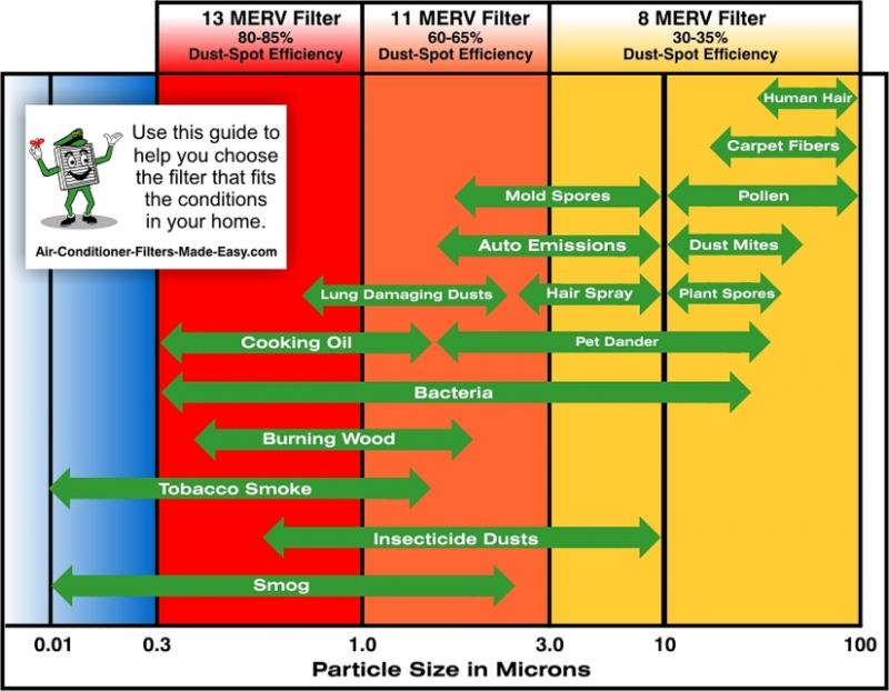MERV Rating Chart